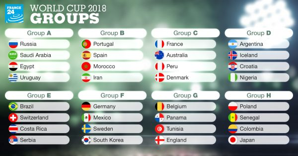 World cup 2018 draw 7